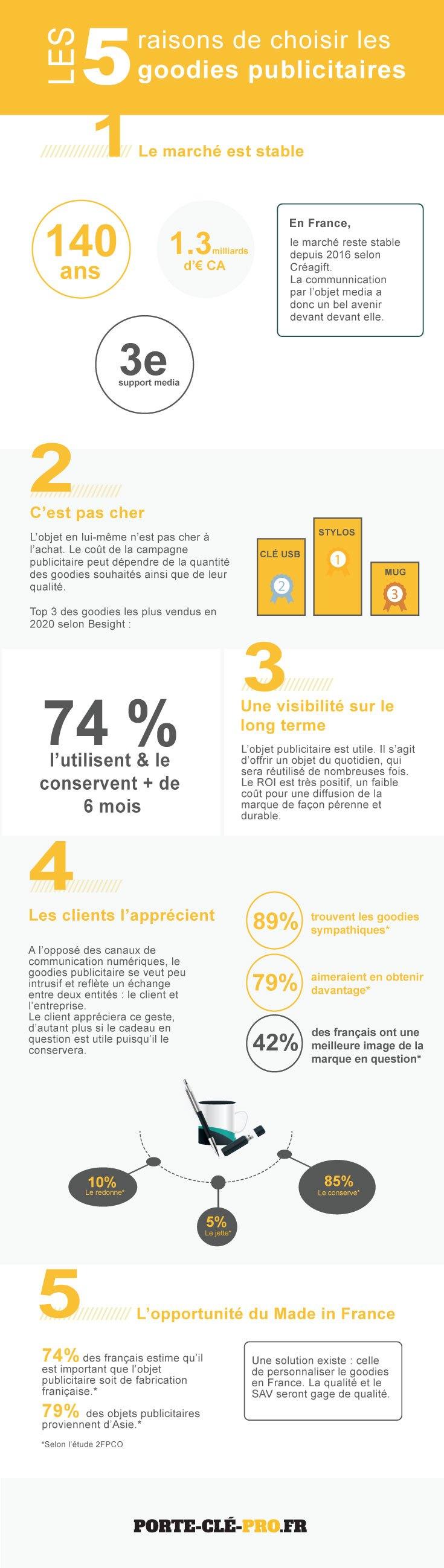 infographie pourquoi choisir goodies publicitaire stratégie marketing